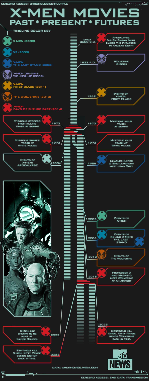 Infographic-MTV-XMenMoviesTimeline-1000dpiWidth-v2.jpg?quality=0.8&format=jpg&width=1200