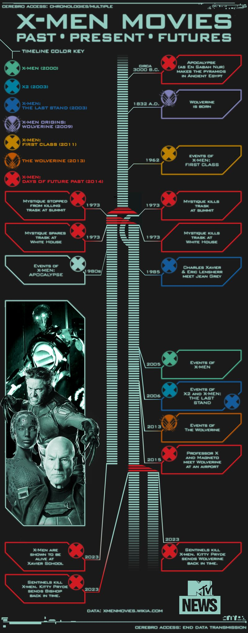 X-Men: Days Of Future Past' Timeline Explained In One Handy